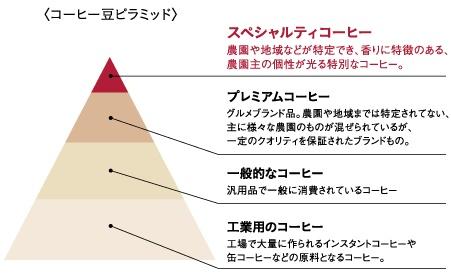 /data/project/383/スペシャリティコーヒー.jpg