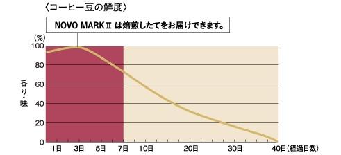 /data/project/383/鮮度表.jpg